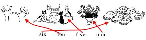 4. Соедини эти рисунки с нужными цифрами.