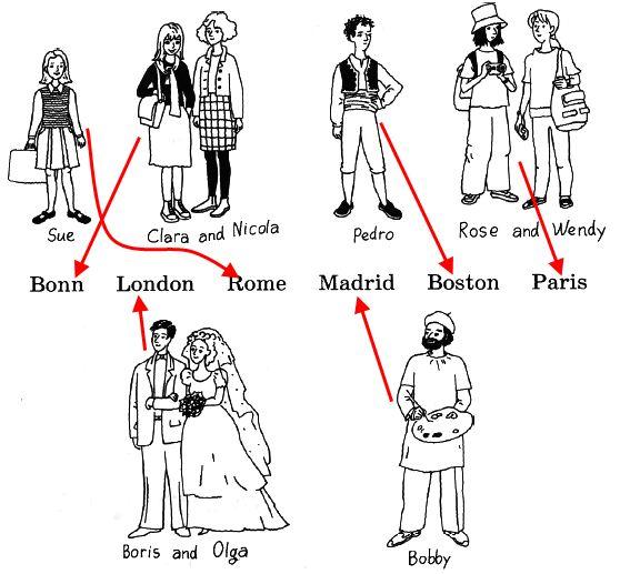 1. Послушай диктора, (37), и соедини имена людей с названиями мест, где они сейчас находятся.