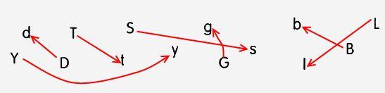 Соедини правильно эти строчные и прописные буквы