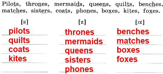 2. Напиши эти слова в три колонки в зависимости от того, как произносится окончание множественного числа.