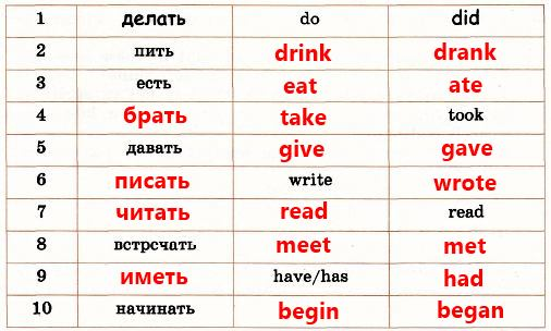 Complete the verb chart