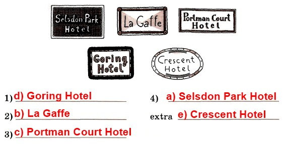 Read the sentences (1−4) and the texts (a−e). Decide at which hotels 7 the people would like to stay. Match the sentences with the texts. There is one text you don't need to use